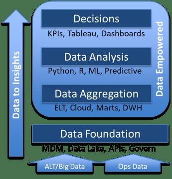 Data Driven AM alpha gen
