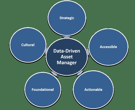 Data Driven AM-2
