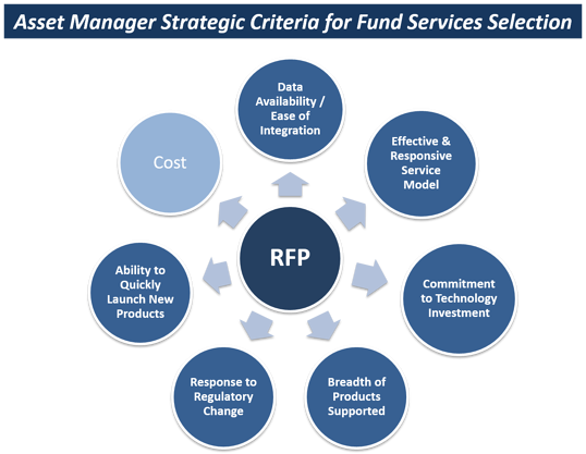 Service Provider RFP: More Than a Cost Play