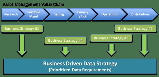 business data strat